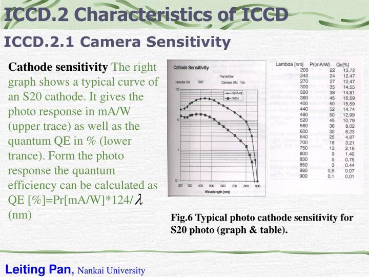 ICCD.2 Characteristics of ICCD