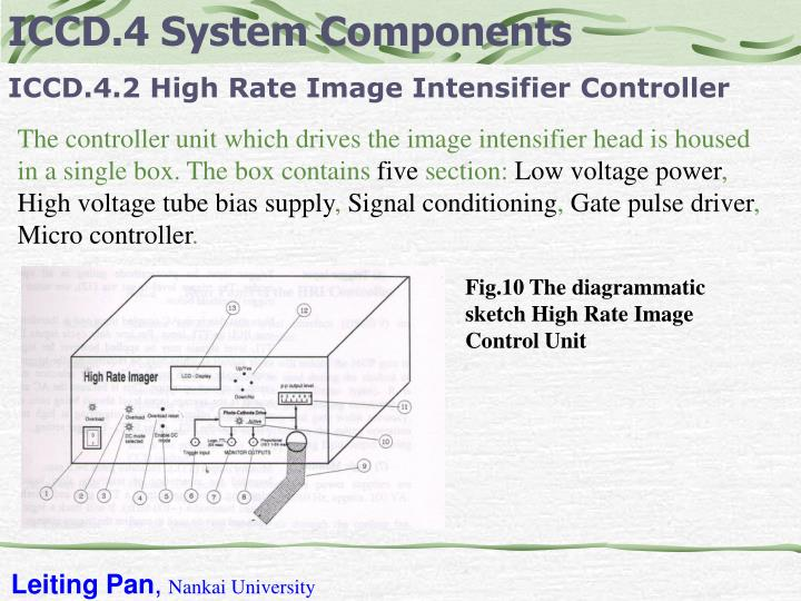 ICCD.4 System Components
