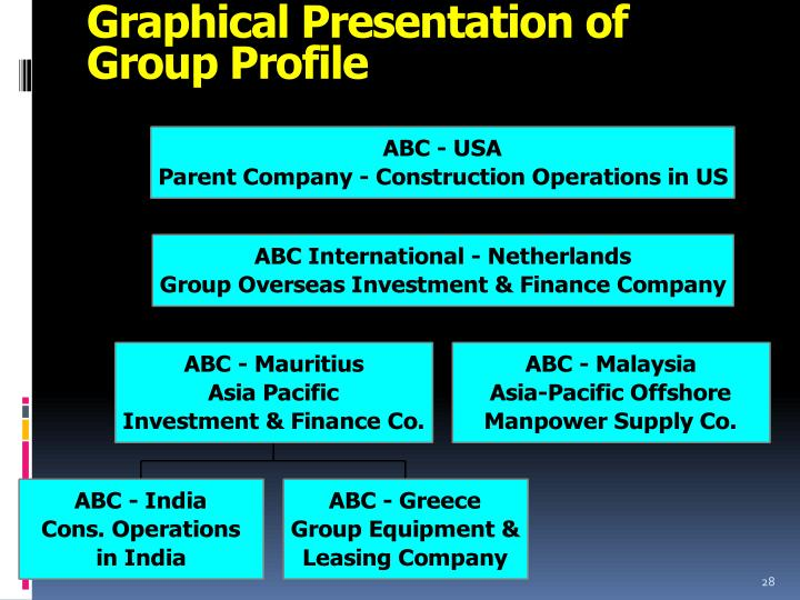 Graphical Presentation of Group Profile