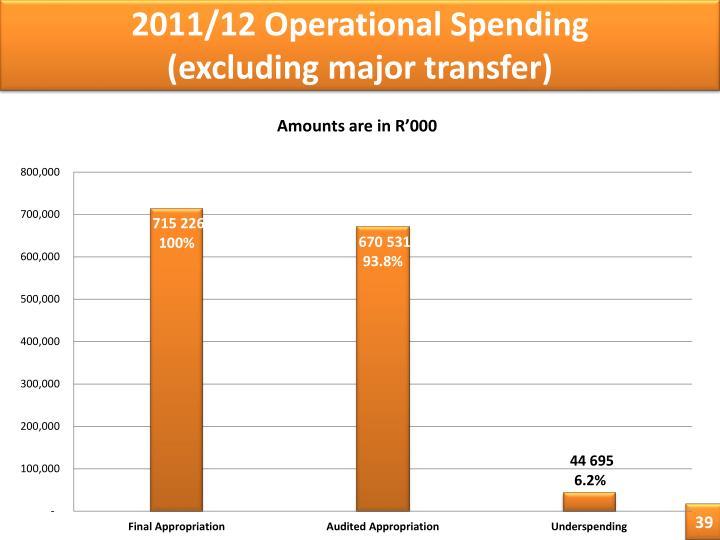 2011/12 Operational Spending