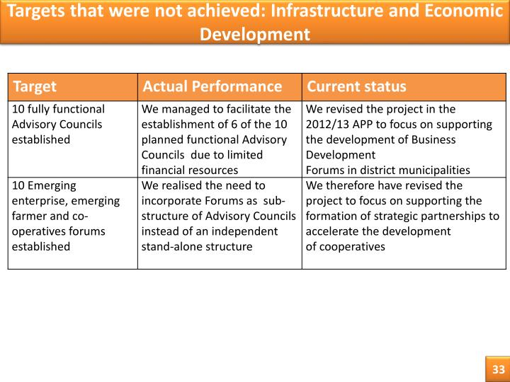 Targets that were not achieved: Infrastructure and Economic Development