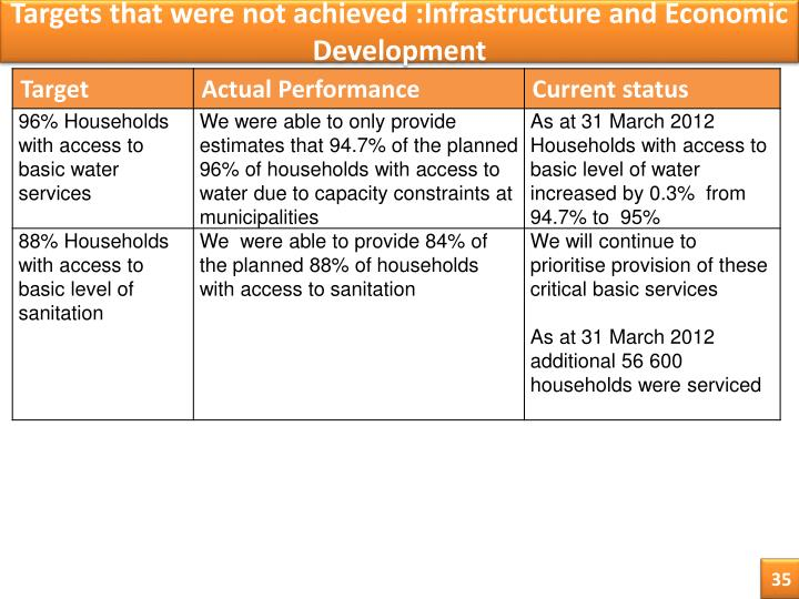 Targets that were not achieved :Infrastructure and Economic Development