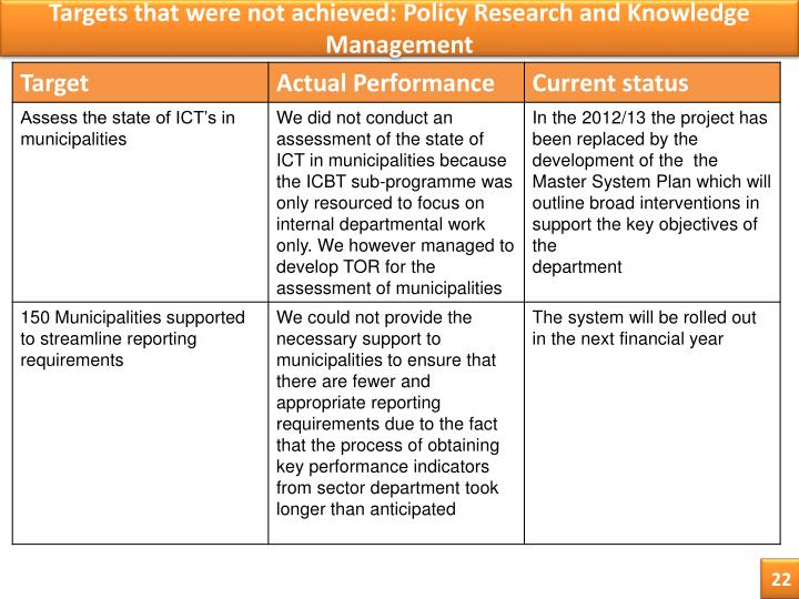 Targets that were not achieved: Policy Research and Knowledge Management