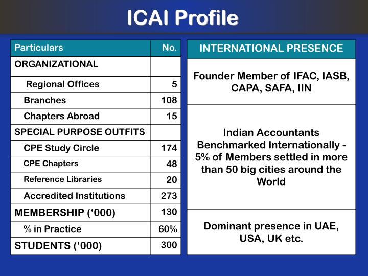 ICAI Profile