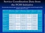 service coordination data from the fcss initiative1
