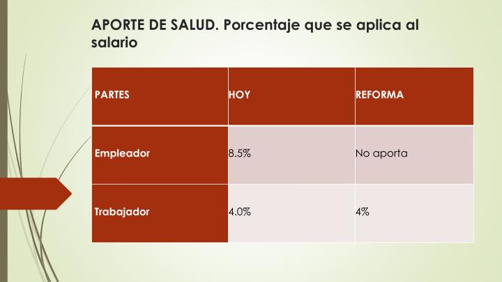APORTE DE SALUD. Porcentaje que se aplica al salario