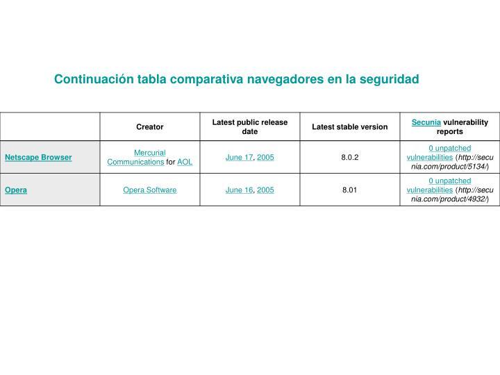 Continuación tabla comparativa navegadores en la seguridad