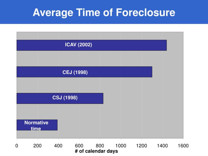 Average Time of Foreclosure