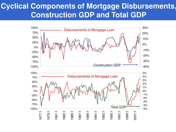 Cyclical Components of Mortgage Disbursements, Construction GDP and Total GDP