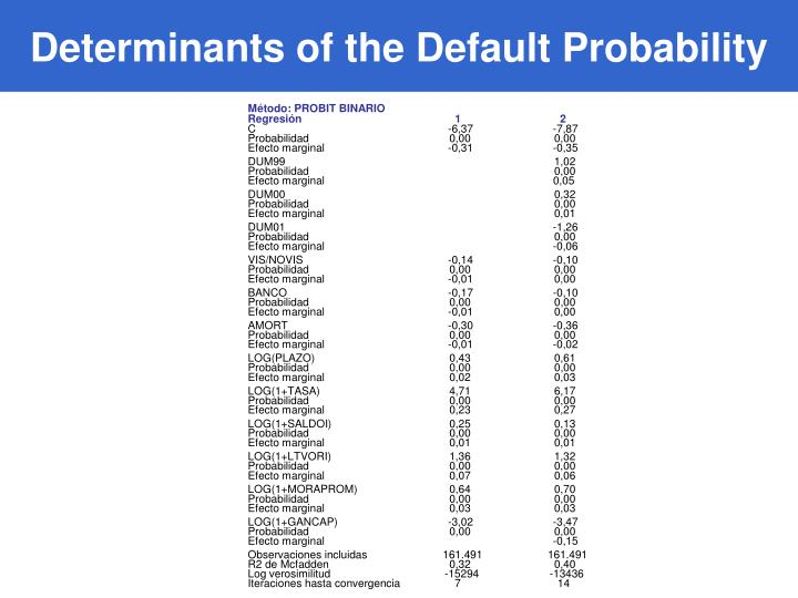 Determinants of the Default Probability