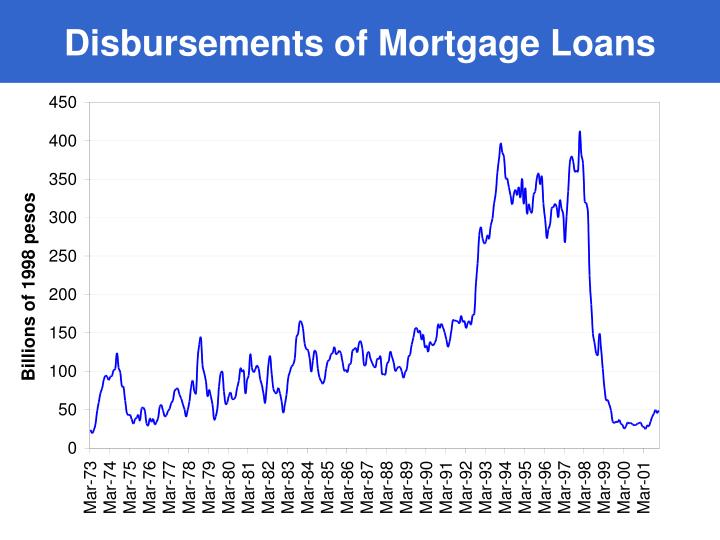 Disbursements of Mortgage Loans