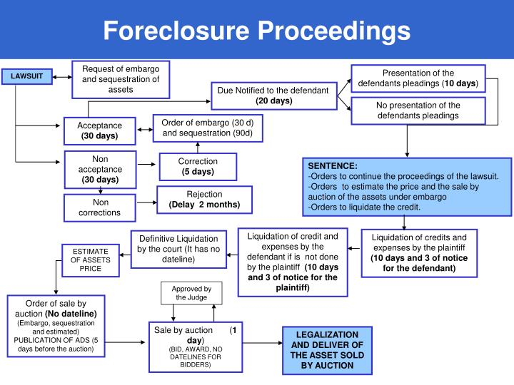 Foreclosure Proceedings