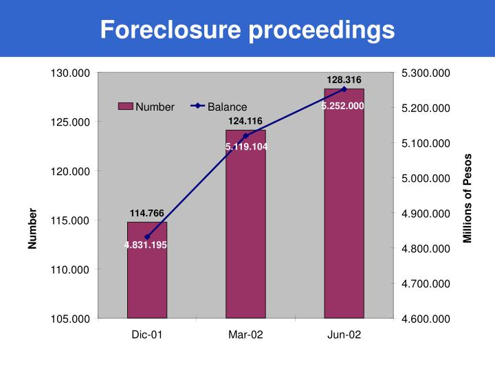 Foreclosure proceedings