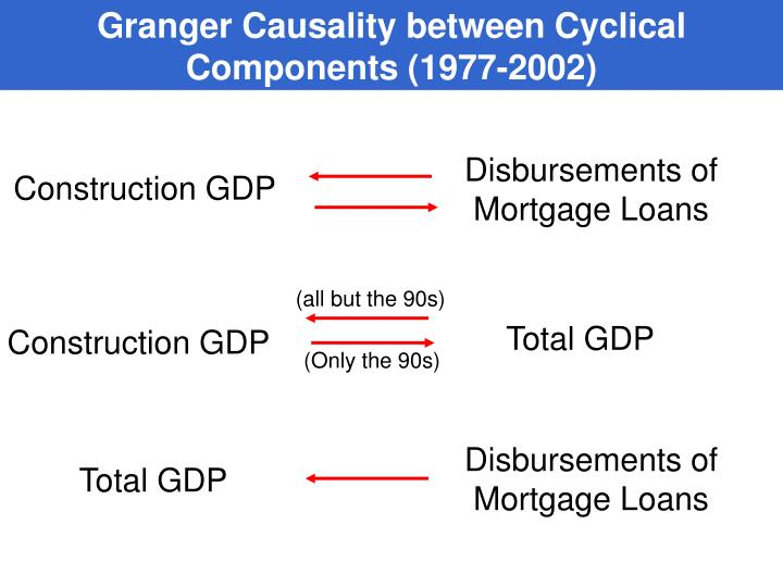 Granger Causality between Cyclical Components (1977-2002)
