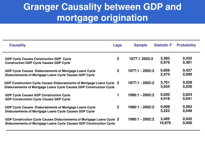 Granger Causality between GDP and mortgage origination