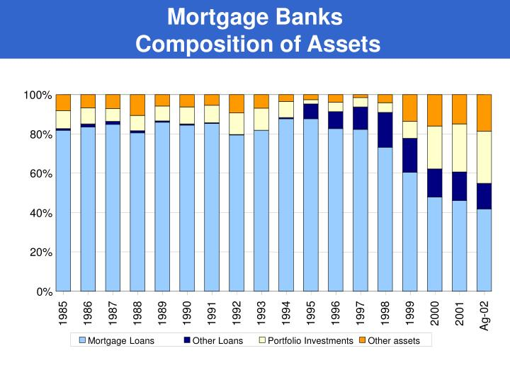 Mortgage Banks