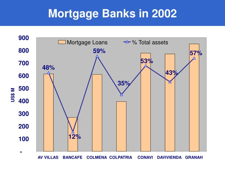 Mortgage Banks in 2002