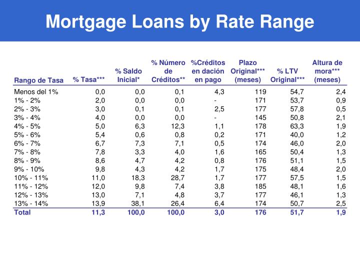 Mortgage Loans by Rate Range