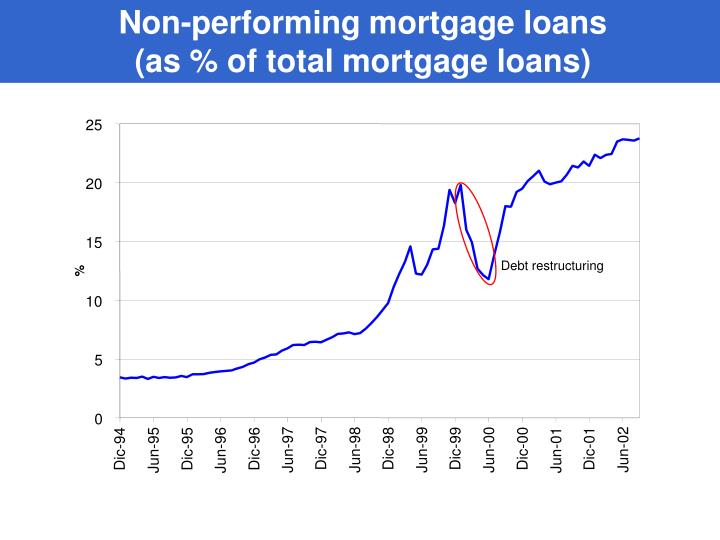 Non-performing mortgage loans