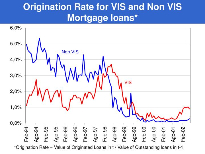 Origination Rate for VIS and Non VIS   Mortgage loans*
