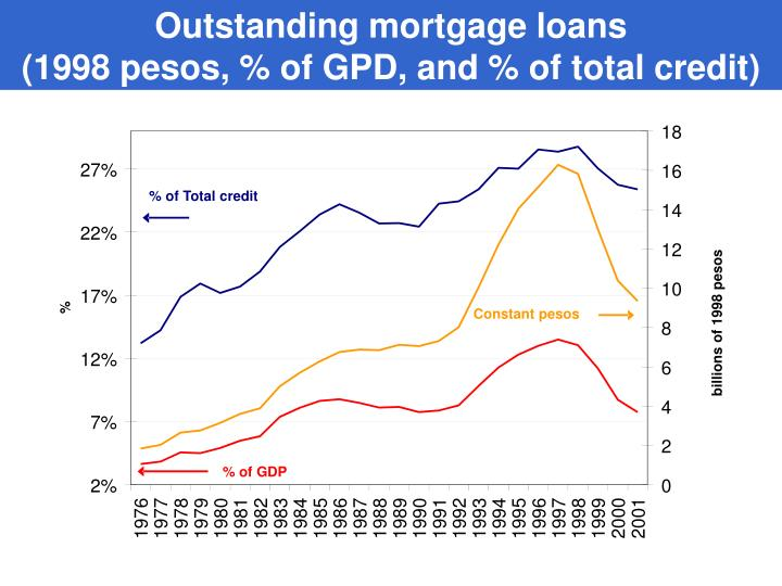Outstanding mortgage loans