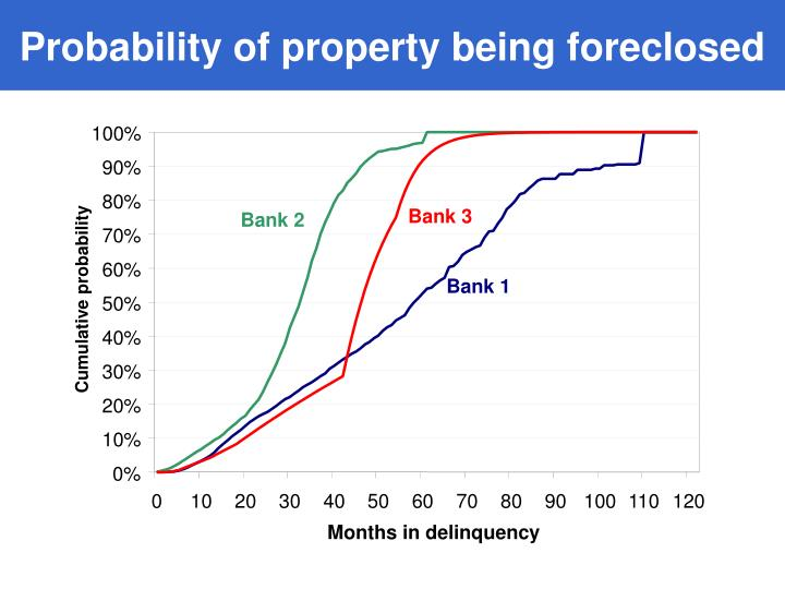 Probability of property being foreclosed