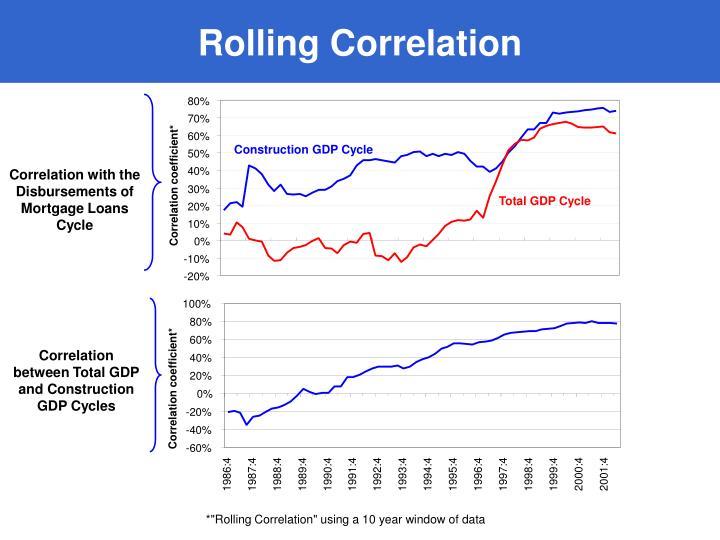 Rolling Correlation