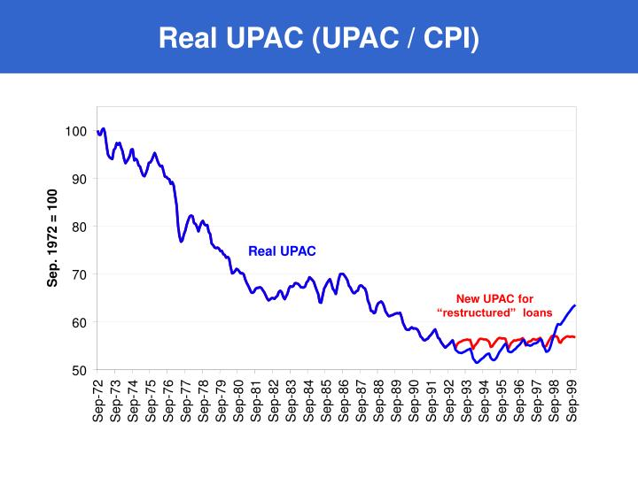 Real UPAC (UPAC / CPI)