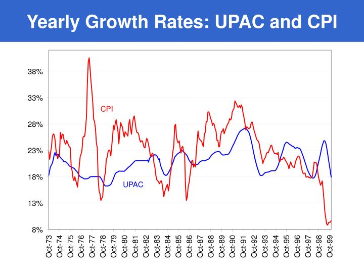 Yearly Growth Rates: UPAC and CPI