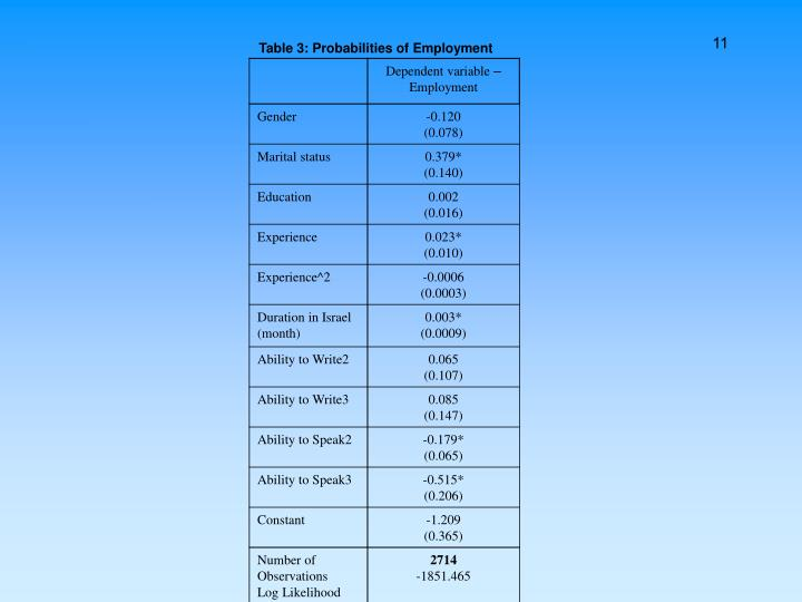 Table 3: Probabilities of Employment