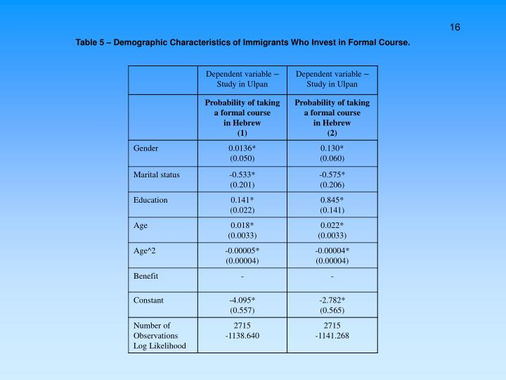 Table 5 – Demographic Characteristics of Immigrants Who Invest in Formal Course.