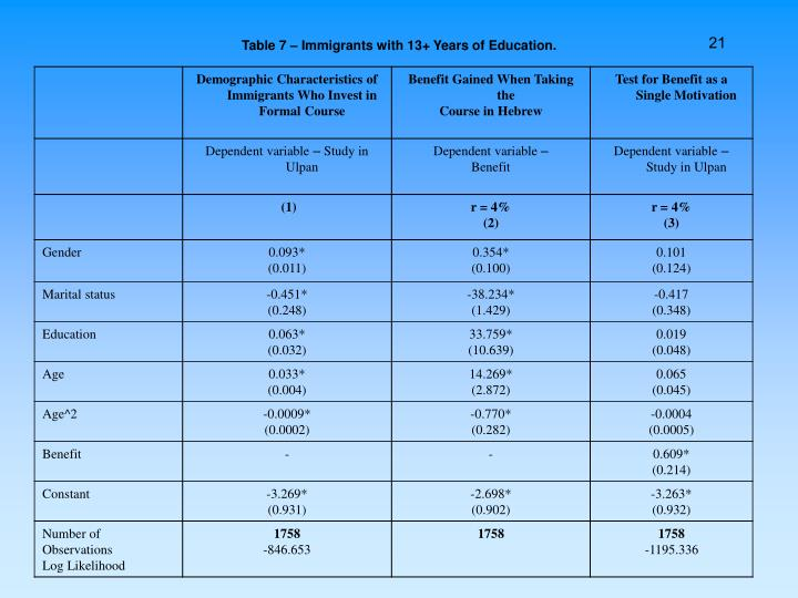 Table 7 – Immigrants with 13+ Years of Education.
