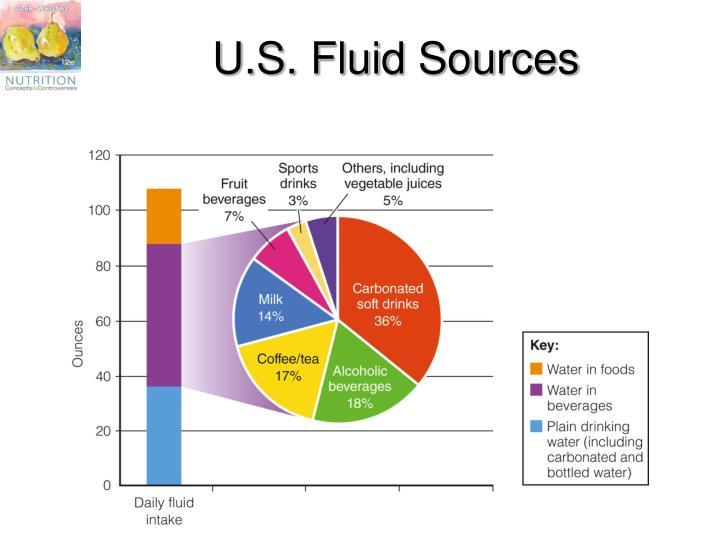 U.S. Fluid Sources