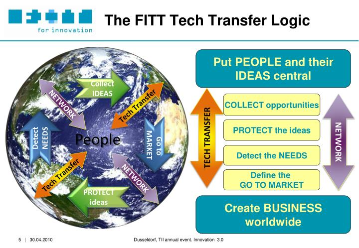 The FITT Tech Transfer Logic