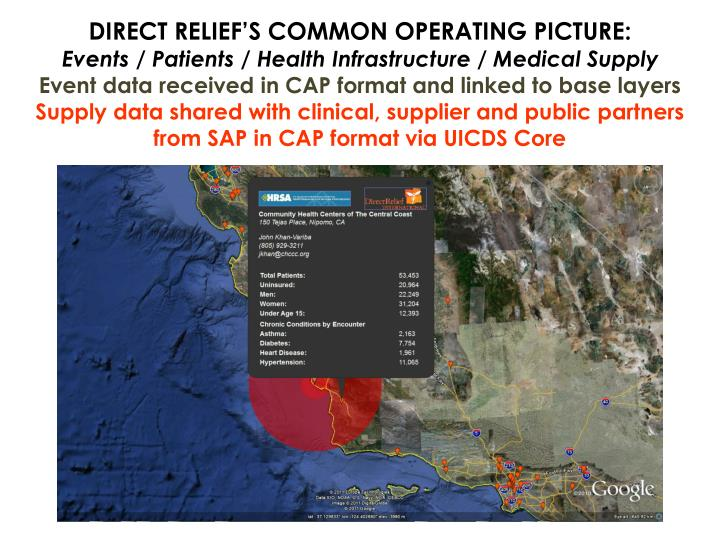 DIRECT RELIEF'S COMMON OPERATING PICTURE: