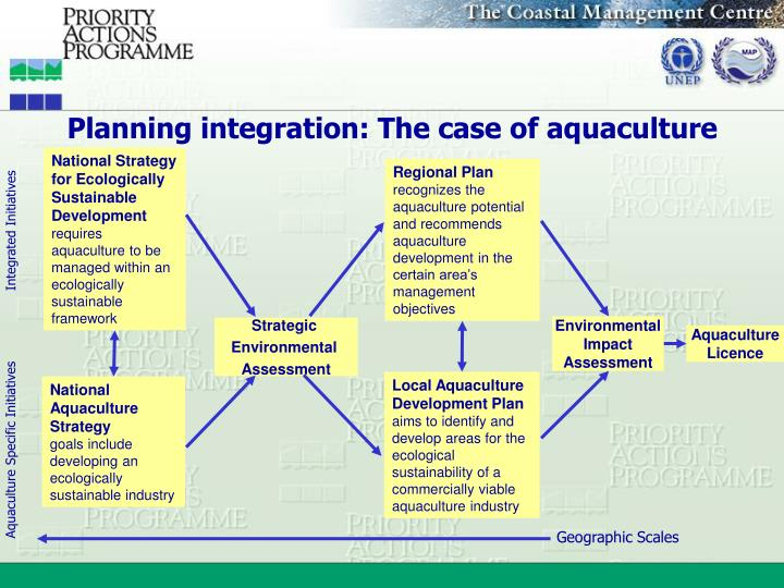 Planning integration: The case of aquaculture