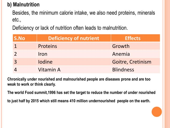 b) Malnutrition