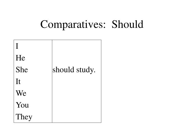 Comparatives:  Should