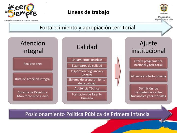 Fortalecimiento y apropiación territorial