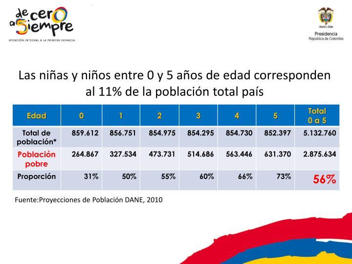 Las niñas y niños entre 0 y 5 años de edad corresponden al 11% de la población total país