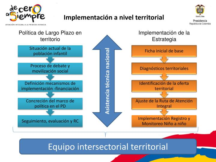 Implementación a nivel territorial