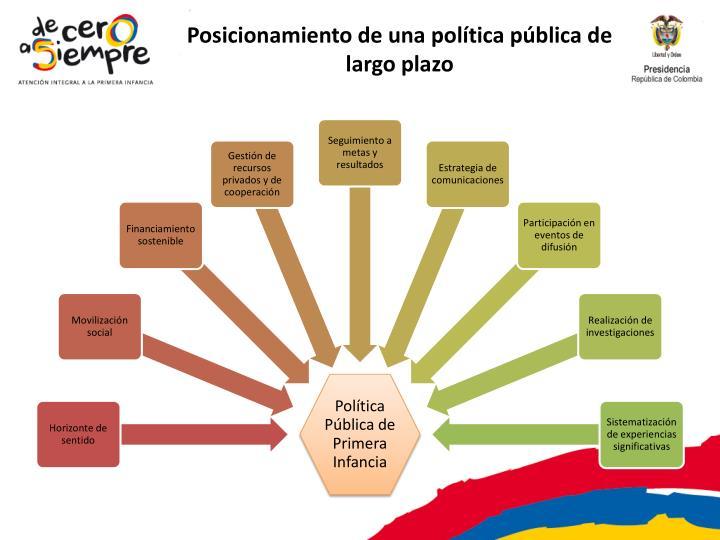 Posicionamiento de una política pública de largo plazo
