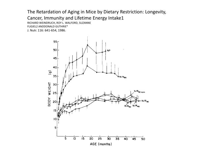 The Retardation of Aging in Mice by Dietary