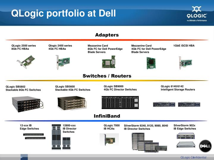 QLogic portfolio at Dell