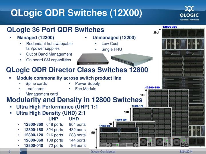 QLogic QDR Switches (12X00)