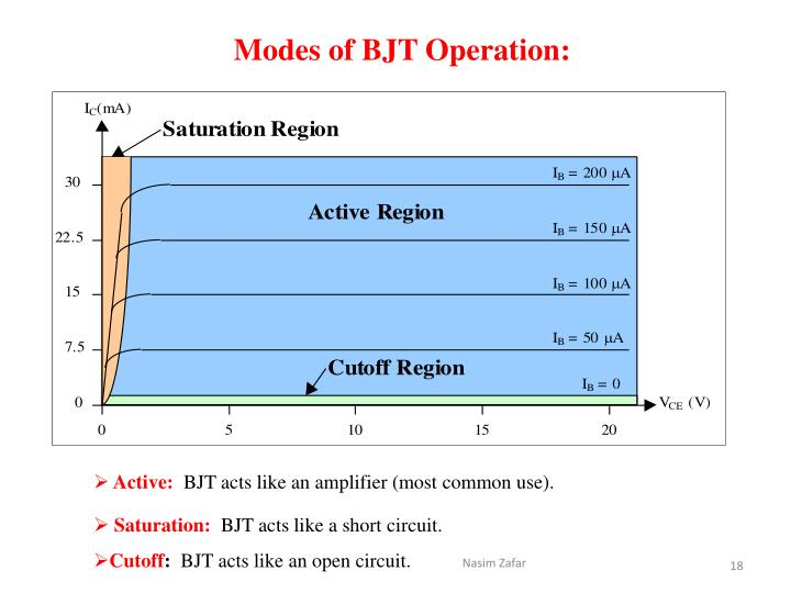 Modes of BJT Operation: