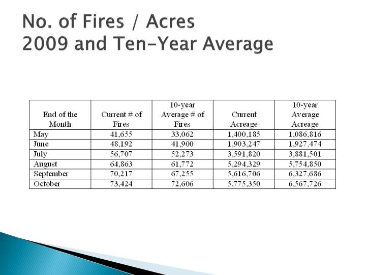 No. of Fires / Acres