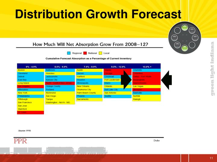Distribution Growth Forecast