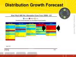 distribution growth forecast1