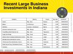 recent large business investments in indiana